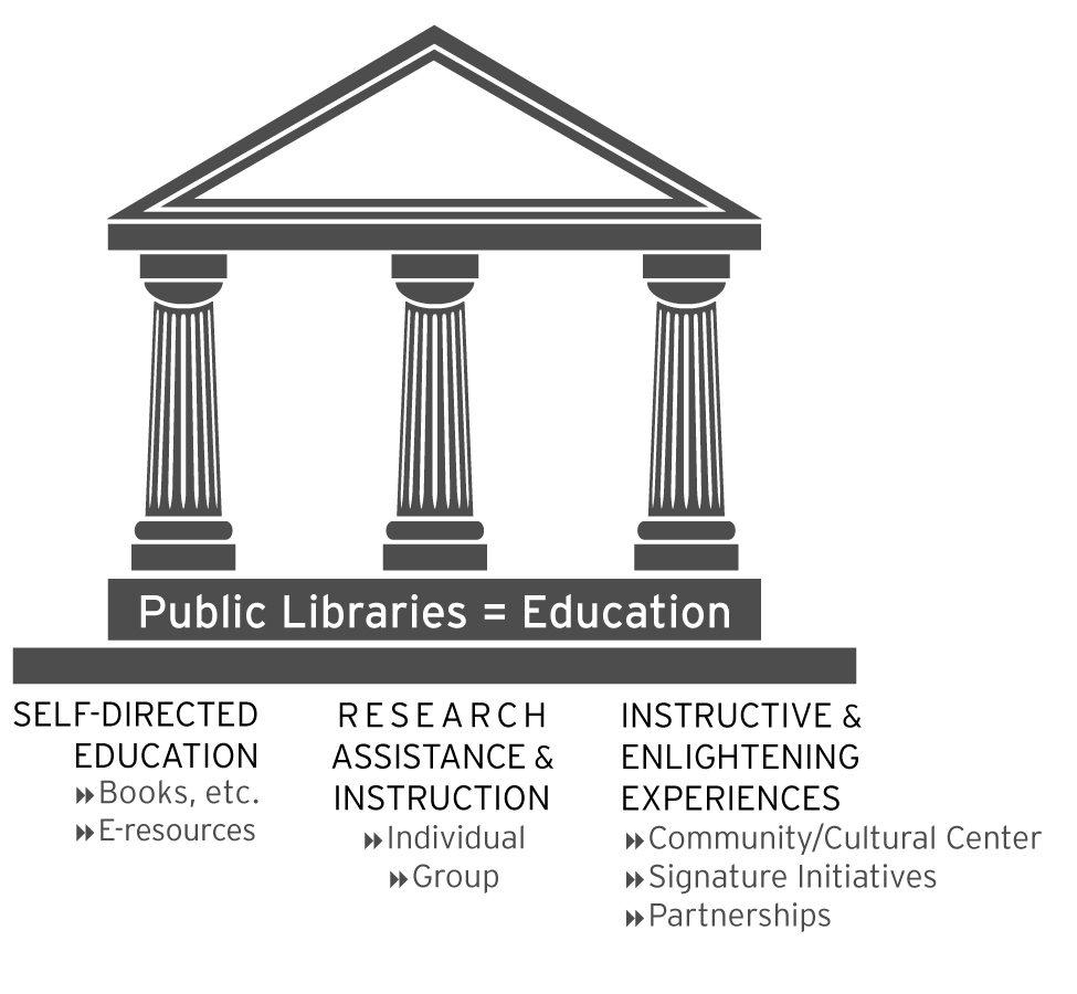 public libraries equal education
