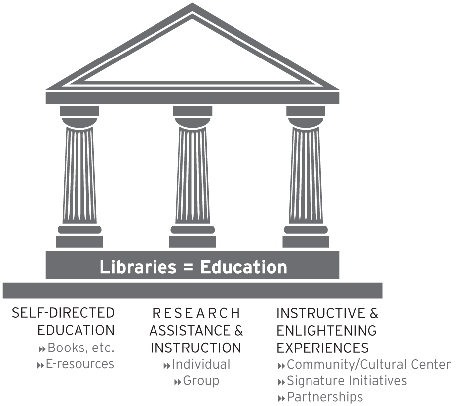 libraries equal education